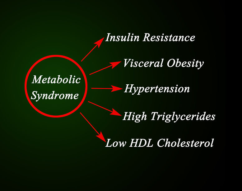 What Is Pre-Diabetes And Is It The Same As Metabolic Syndrome?